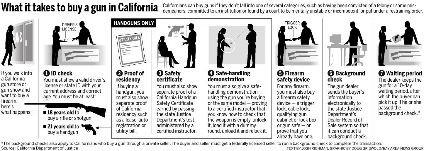 California Gun Purchase